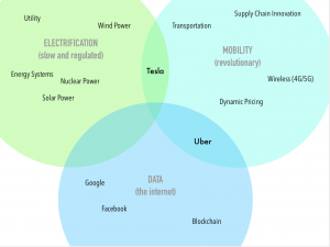 The convergence of electrification, mobility, and data analytics