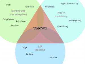 Tanktwo's technology position us to take advantage of the convergence of electrification, mobility, and dats