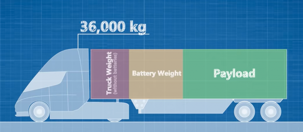 Truck weight vs. Payload